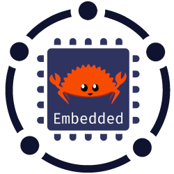 github:rust-embedded-community:all